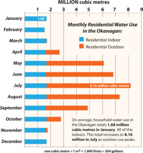 okanagan monthly residential water use 2020