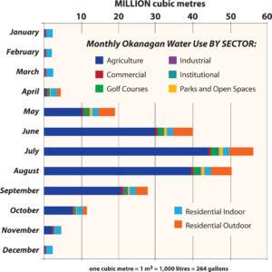 Okanagan monthly sector water use 2020
